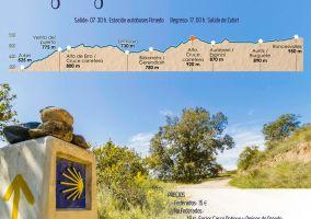 Ampliar información de Presentación 1ª Etapa Camino de Santiago Roncesvalles-Zubiri