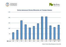 Ampliar información de Los visitantes en la Oficina Municipal de Turismo aumentan en un 6,4%